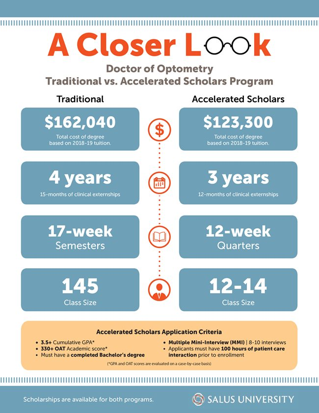 A Closer Look - Doctor of Optometry Traditional vs. Accelerated Infographic