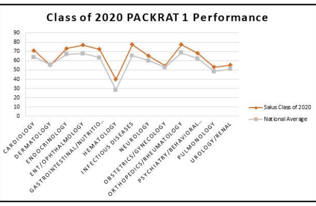 2020 PACKRAT 1 Performance