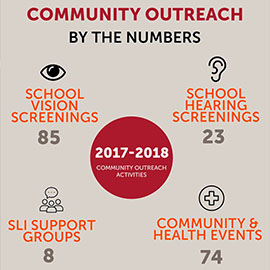 By The Numbers: Community Outreach