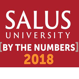 By the Numbers: Salus University 2018