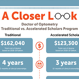 Which to Choose: Traditional vs. Accelerated Scholars Doctor of Optometry Programs